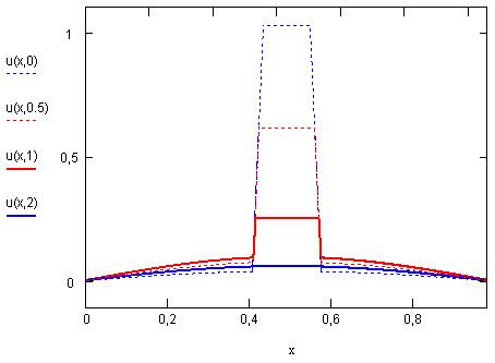 Решение уравнения диффузии