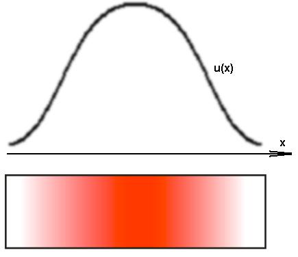 уравнении теплопроводности