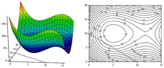График функции f (х,